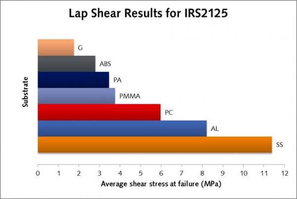 Lap shear graph IRS 2125
