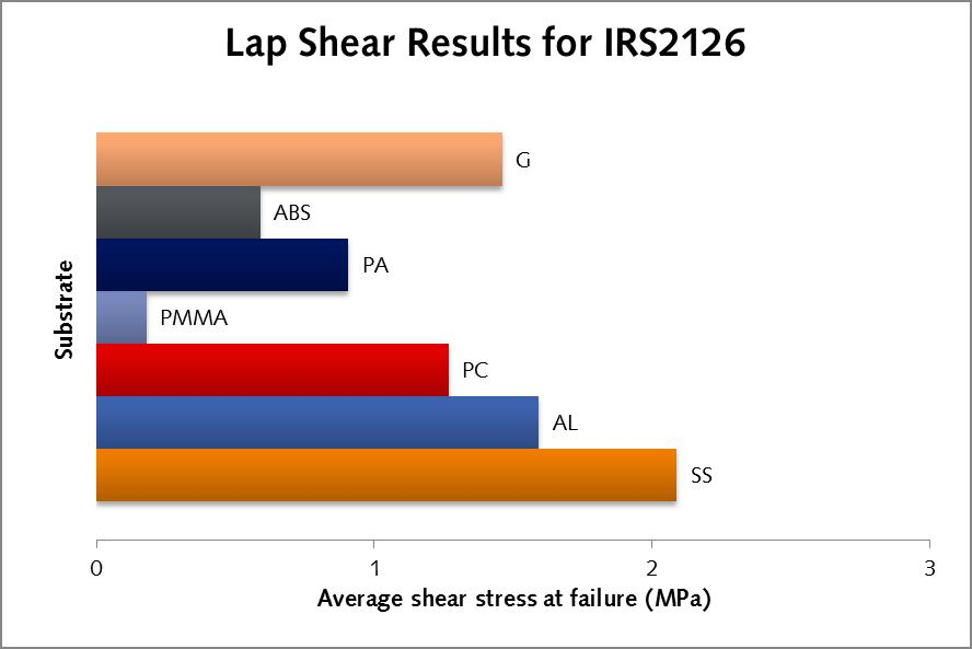 Lap shear graph IRS 2126