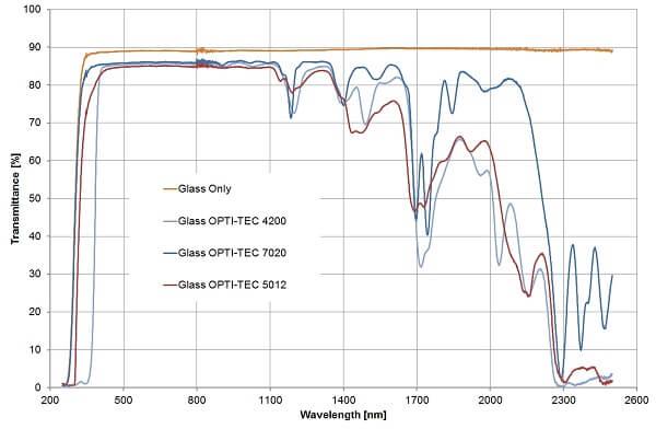 Opti-tec 4200, 7020, 5012 transmission