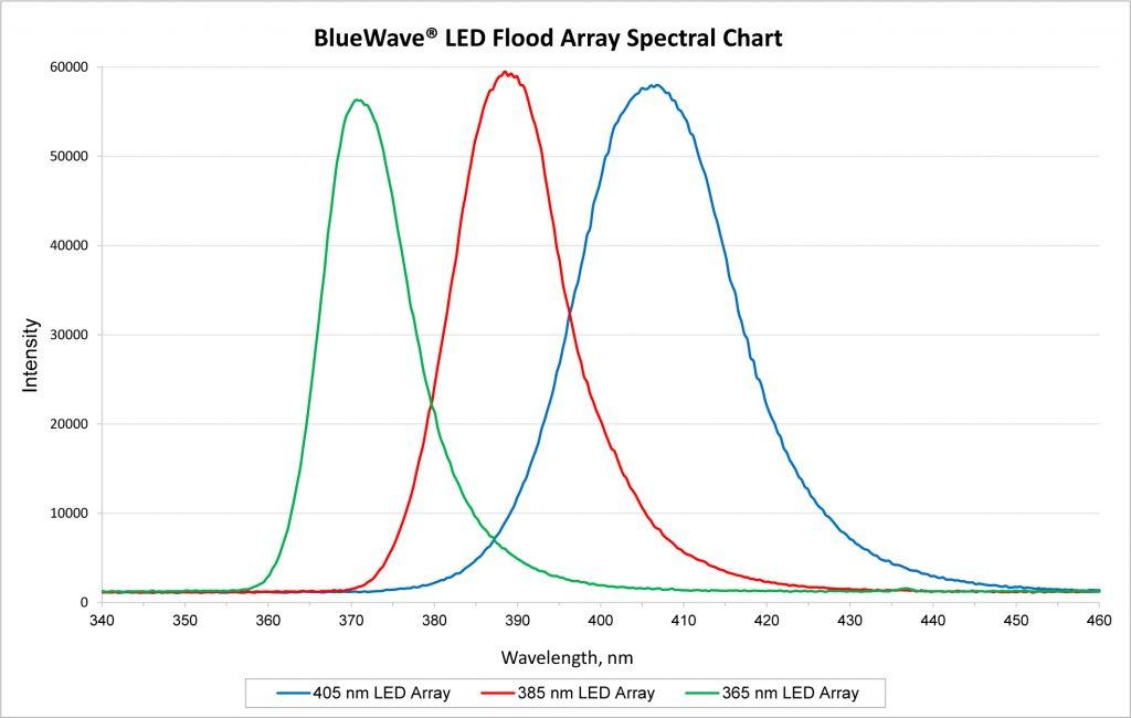 Dymax BlueWave LED Flood Spectral Chart