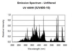IUV 400 metal halide bulb spectral output