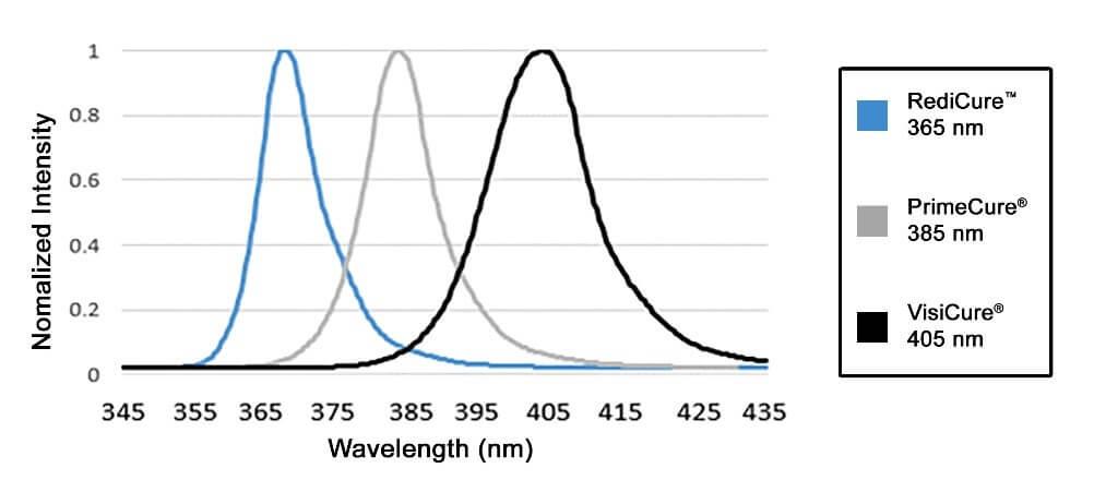 BlueWave-MX-250-Emitter-Spectral-Output-Chart