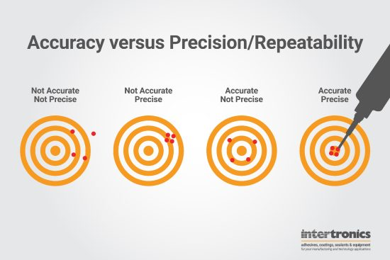 Accuracy vs Precision/Repeatability
